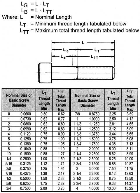 Dimension D Un Lit 2 Places Beau Screw Sizes Screw Sizing Chart & socket Cap Screw Data
