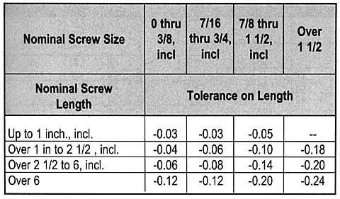 Dimension D Un Lit 2 Places Inspirant Screw Sizes Screw Sizing Chart & socket Cap Screw Data