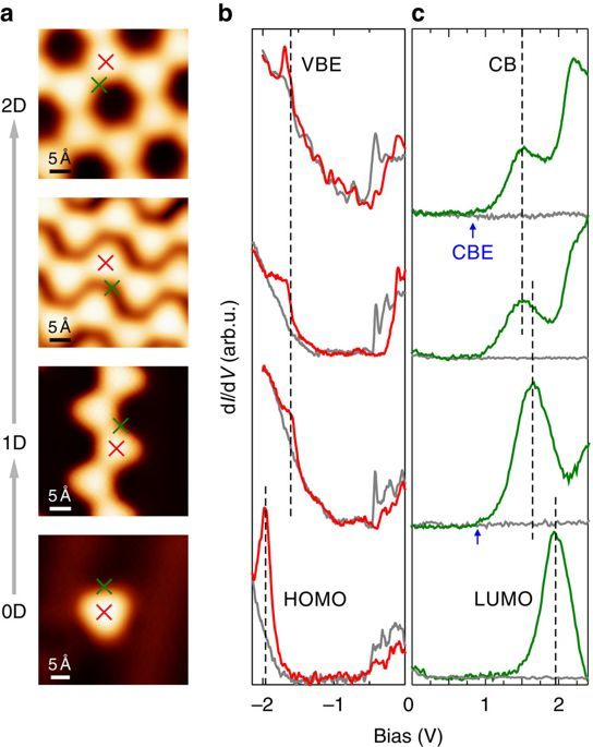 Dimension Lit 1 Place 1 2 Agréable Hierarchical On Surface Synthesis and Electronic Structure Of
