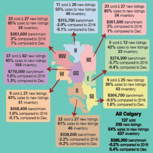 Linge De Lit today Le Luxe Real Estate Stats October 2018 Tanja Van De Kamp Real Estate Calgary