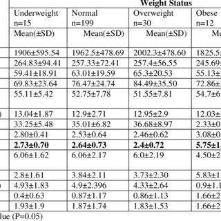 Lit 2 Places Ado Frais Pdf Patterns Of Physical Activity and Tary Habit In Relation to