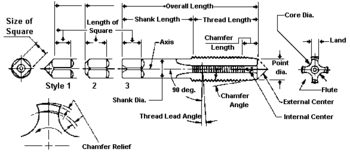 List of drill and tap sizes