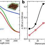 Lit 2 Places Led Unique Nanostructured Electrochromic Smart Windows Traditional Materials