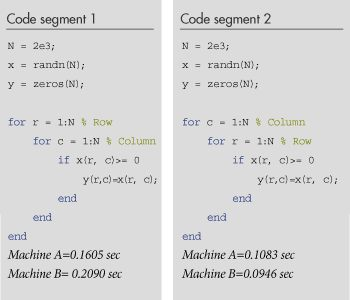 Lit à 2 Places Charmant Programming Patterns Maximizing Code Performance by Optimizing