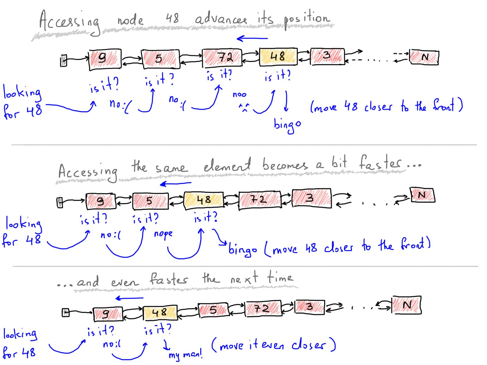 Lit à 2 Places Génial Self organizing sorted Linked List In C – Vardan Grigoryan