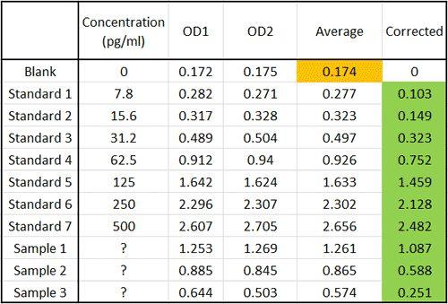 Lit Fille 2 Ans Impressionnant Elisa Data Analysis Cusabio