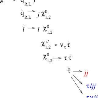 Lit Superposé Gautier Frais Pdf the R Parity Violating Minimal Supergravity Model