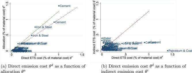 Lit Une Place Dimension Magnifique Does the Eu Ets Cause Carbon Leakage In European Manufacturing