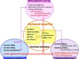 Dimension D Un Lit 2 Places Douce Nanoparticles Properties Applications and toxicities Sciencedirect